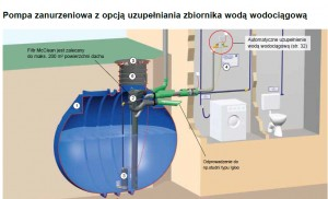 Centrala deszczowa AquaMatic Domestic C/ C plus
